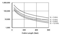 载波频率对绝缘的影响