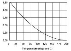 温度对绝缘的影响
