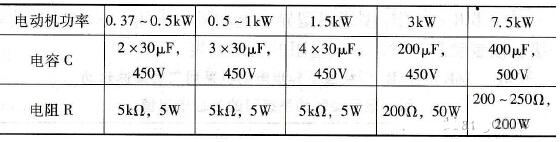 不同功率电动机电容C和电阻R的选择