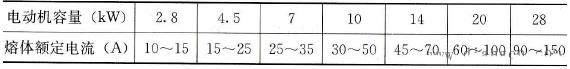常用电动机容量与配套熔体之间的关系