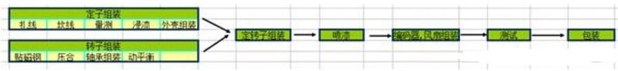 永磁电机生产的工艺流程