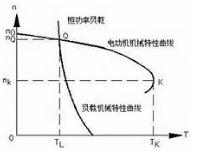 东莞电机负载的电流曲线