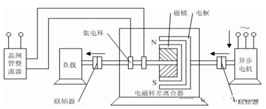 电磁转差离合器的调速原理图