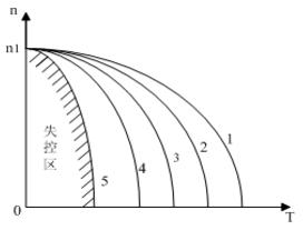电磁转差离合器调速时的机械特性图