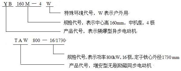 电机产品型号示例