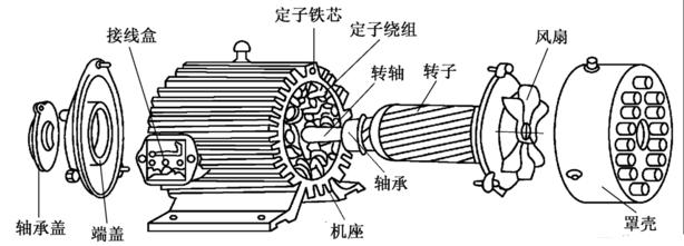 东莞电机的组成部分分解