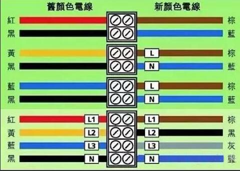 电线的颜色有和含义