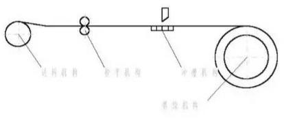 卷绕自动成型系统图