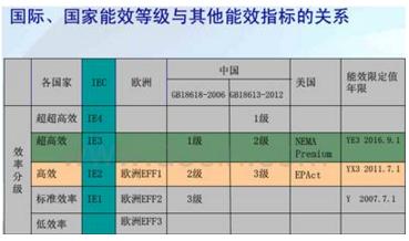 GB18613-2012标准与国际能效分级标准指标关系对比