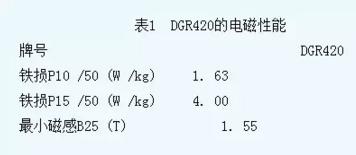 DGR420的电磁性能