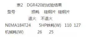 DGR420的试验结果