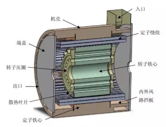 永磁发电机结构图