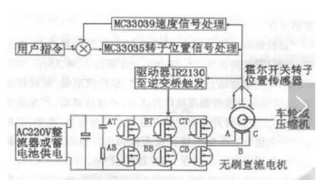 永磁无刷直流电机控制系统原理图
