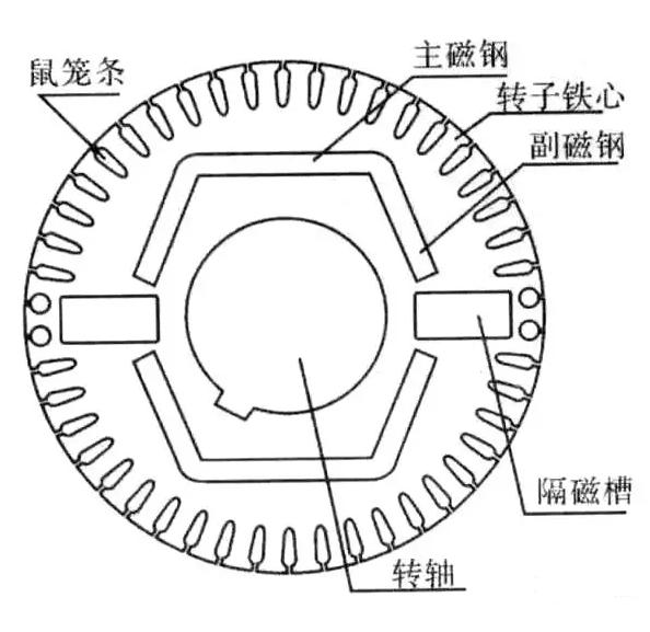 永磁电机转子结构示意图