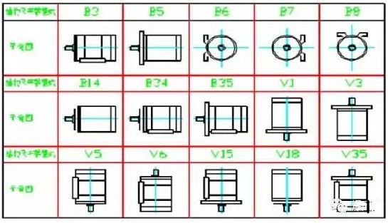 YBX3防爆电机结构及安装型式示意图