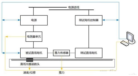 直线电机测试系统拓扑图