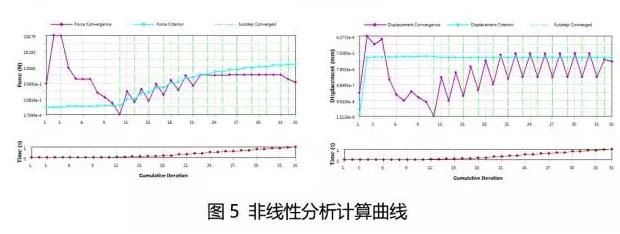 非线性分析计算曲线