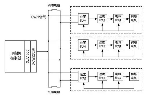 同步控制系统图