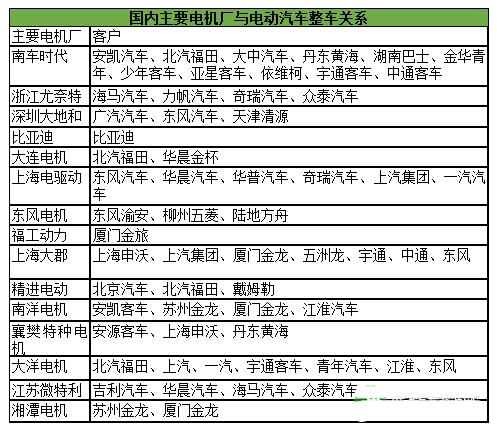 部分电机厂与整车配套关系表如下