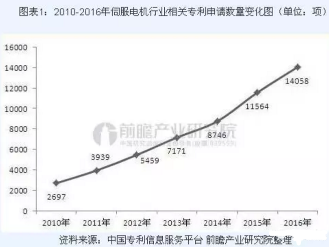 2010-2016年伺服电机行业相关专利申请数量变化图