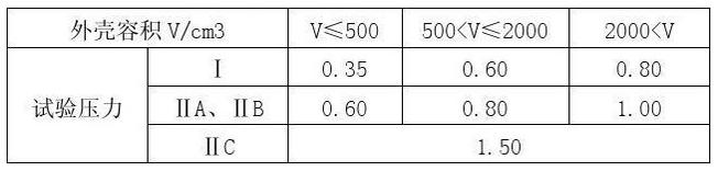 表2 水压试验的压力值(Mpa)