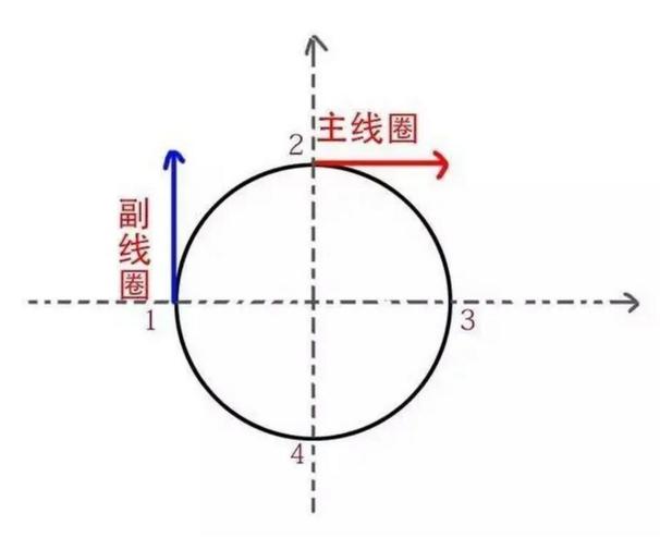 单相电机线圈受力方向示意图