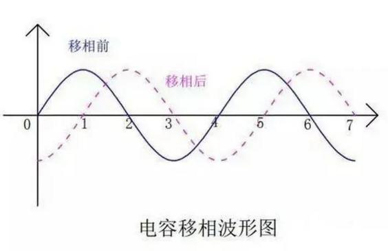 电容移相波形图