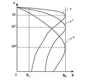 绕线式异步电动机串电阻调速机械特性