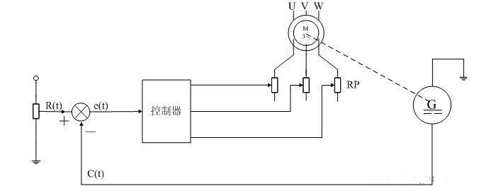 绕线式异步电动机串电阻速度闭环控制系统