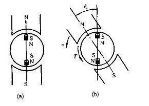 硬磁材料转子的磁化-东莞电机