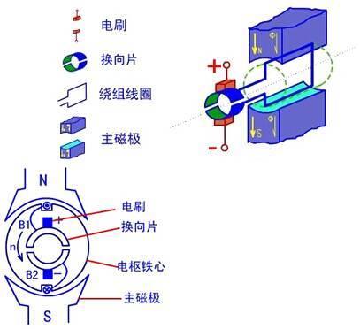直流电机的物理模型图