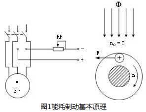 电动机能耗制动基本原理