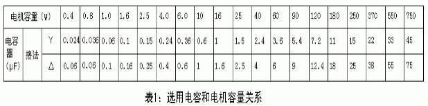 东莞电机-选用电容和电机容量关系
