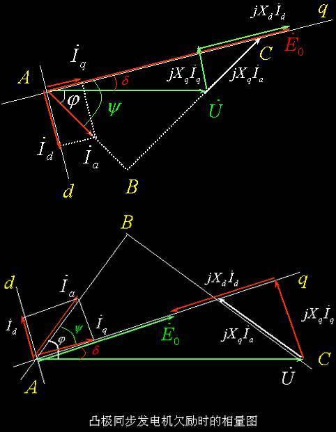 凸极电机的相量图