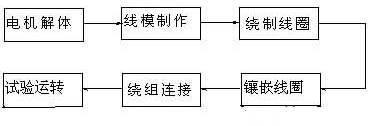 三相异步电动机修理工艺流程-东莞电机