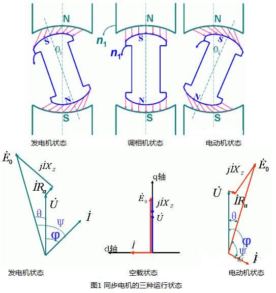 同步电机的三种运行状态分析图