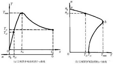 东莞三相异步电动机机械特性曲线