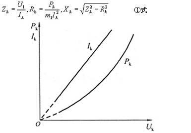 异步电动机短路阻抗Zk计算和短路试验曲线
