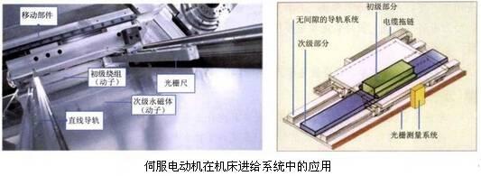 伺服电动机在机床进给系统中的应用