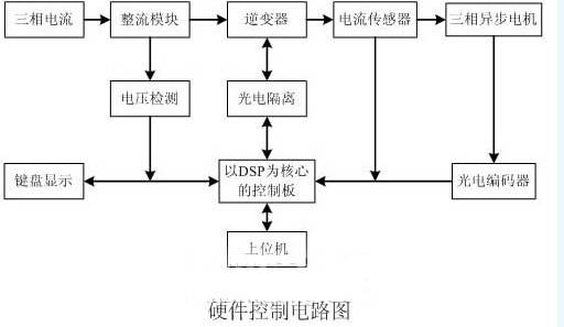 异步电动机矢量控制的硬件控制电路图