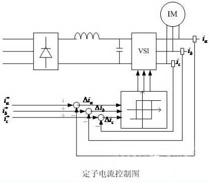 异步电动机矢量电流控制图