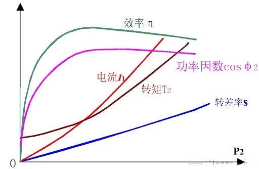 异步电动机的工作特性图