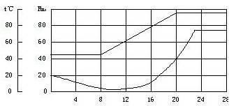 干燥时绝缘电阻变化曲线图