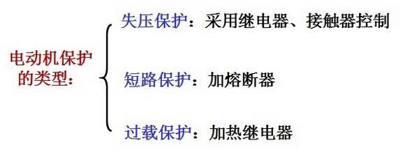 东莞电机的保护类型